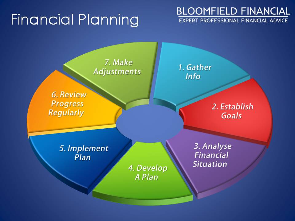 7 Financial Planning Steps