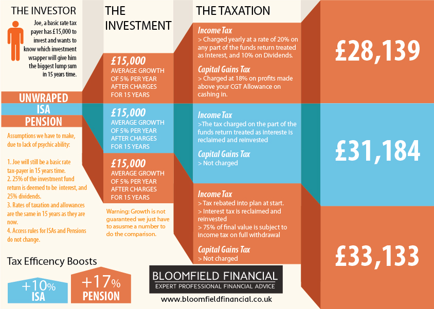 Pension Vs ISA InfoGraphic